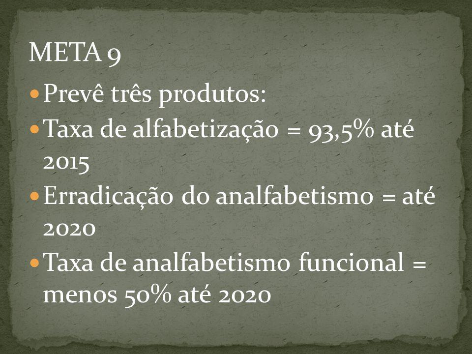 META 9 Prevê três produtos: Taxa de alfabetização = 93,5% até 2015