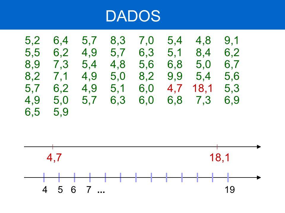 DADOS 5,2 6,4 5,7 8,3 7,0 5,4 4,8 9,1. 5,5 6,2 4,9 5,7 6,3 5,1 8,4 6,2. 8,9 7,3 5,4 4,8 5,6 6,8 5,0 6,7.