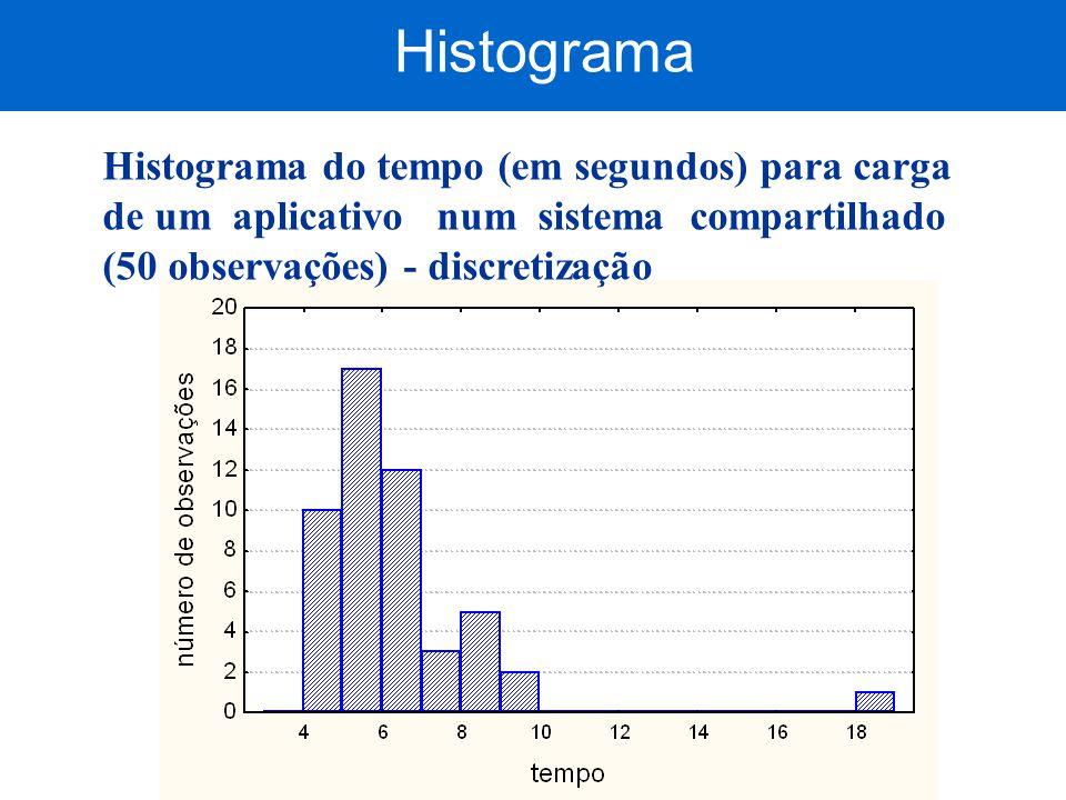 Histograma Histograma do tempo (em segundos) para carga de um aplicativo num sistema compartilhado (50 observações) - discretização.