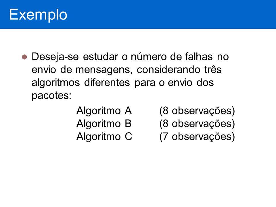 Exemplo Deseja-se estudar o número de falhas no envio de mensagens, considerando três algoritmos diferentes para o envio dos pacotes: