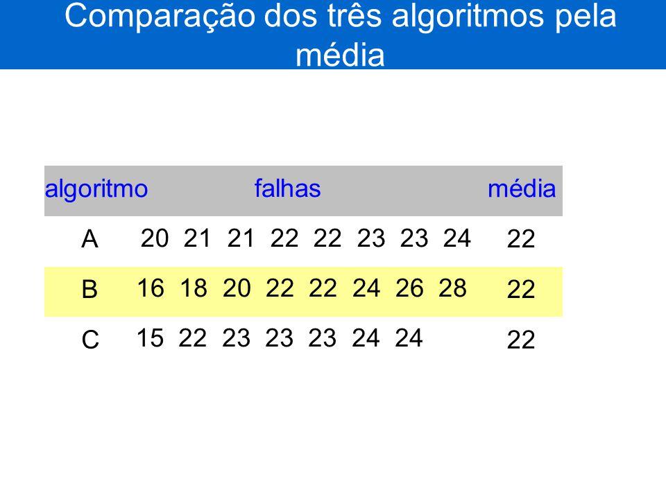 Comparação dos três algoritmos pela média