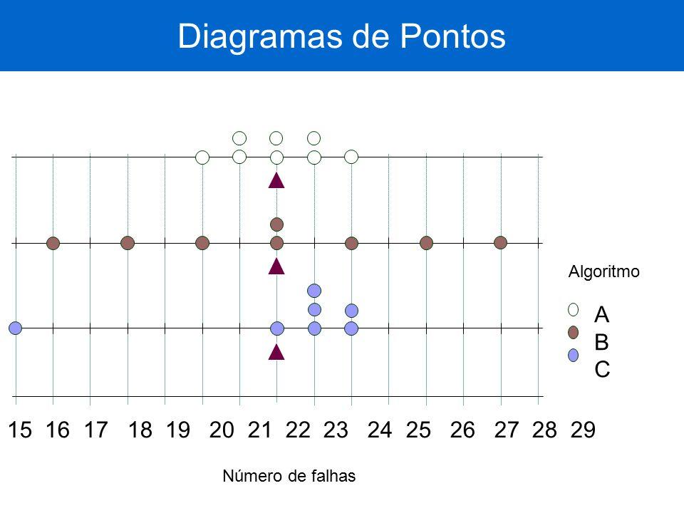 Diagramas de Pontos A B C 15 16 17 18 19 20 21 22 23 24 25 26 27 28 29