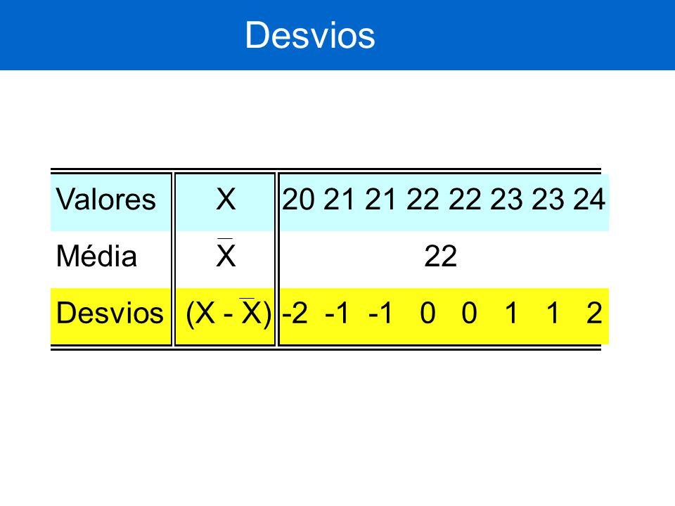 Desvios Valores X 20 21 21 22 22 23 23 24 Média X 22 Desvios (X - X)