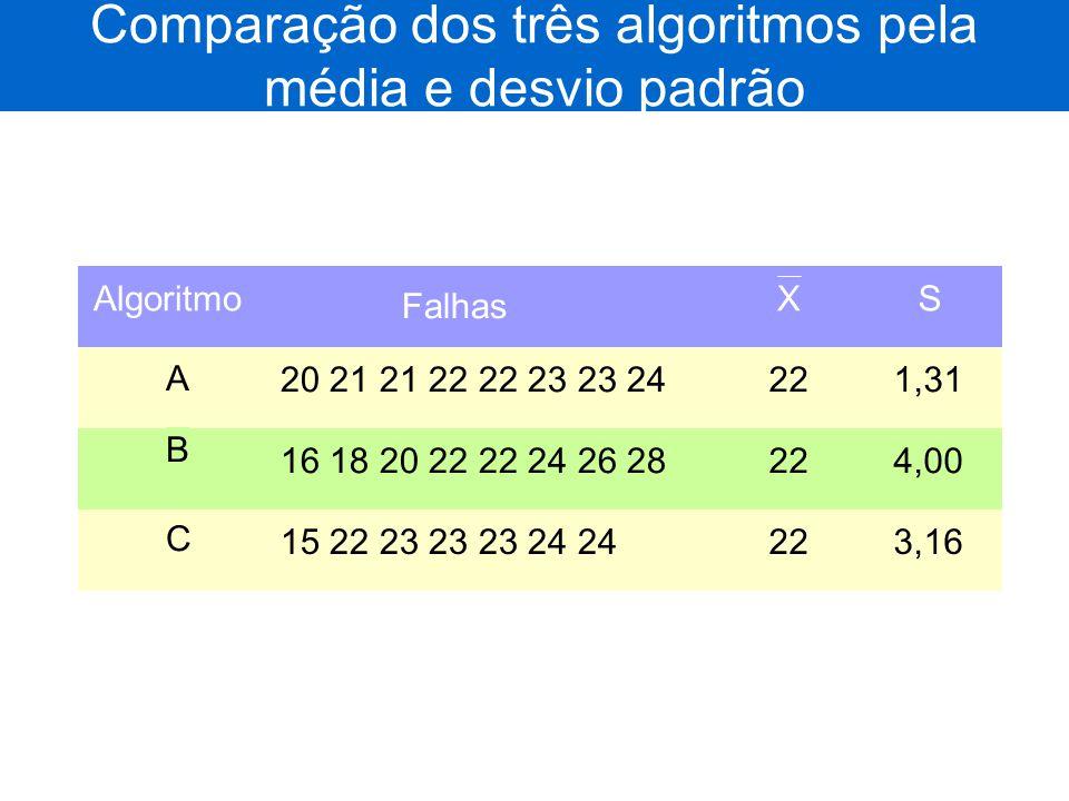 Comparação dos três algoritmos pela média e desvio padrão
