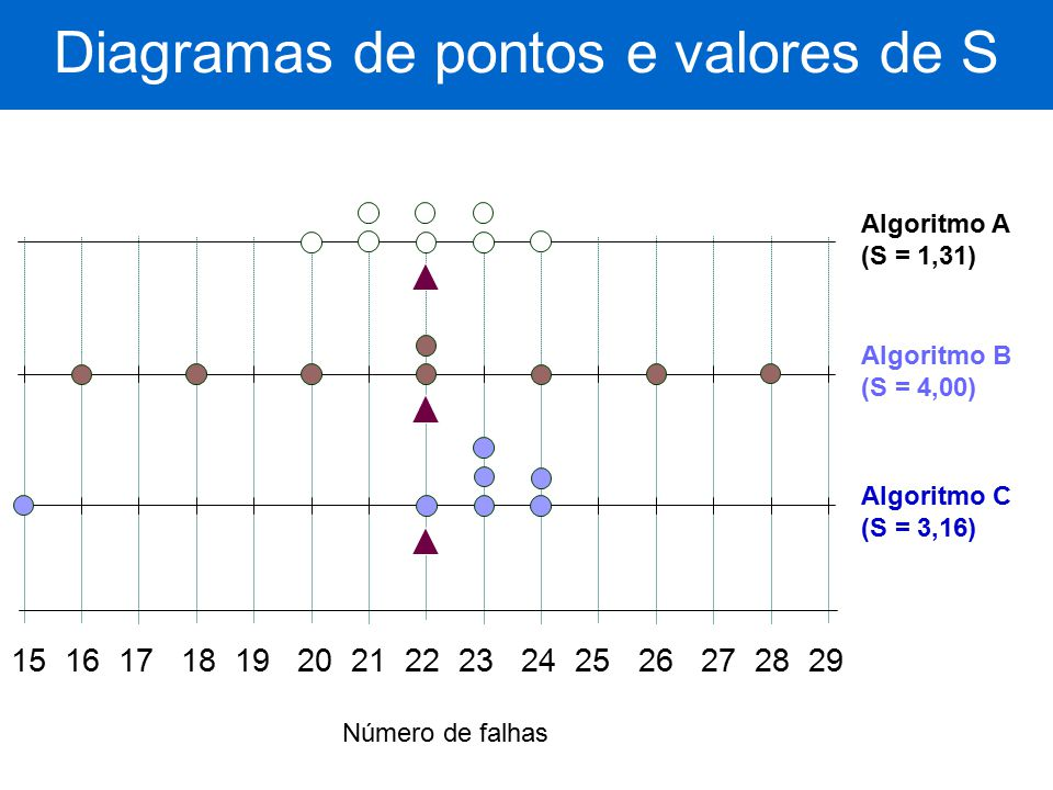 Diagramas de pontos e valores de S