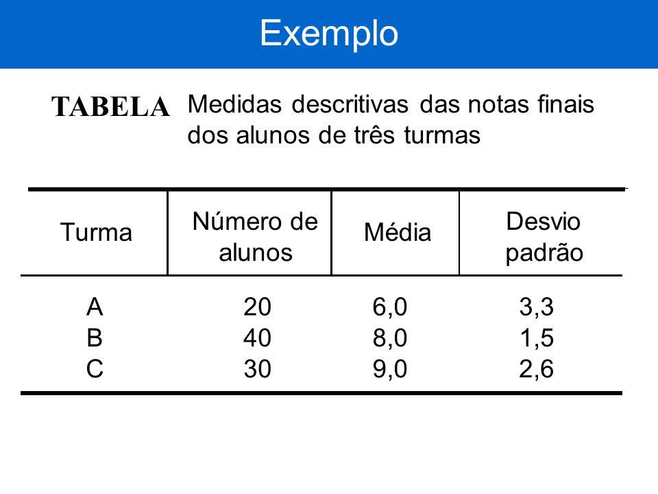 Exemplo TABELA Medidas descritivas das notas finais