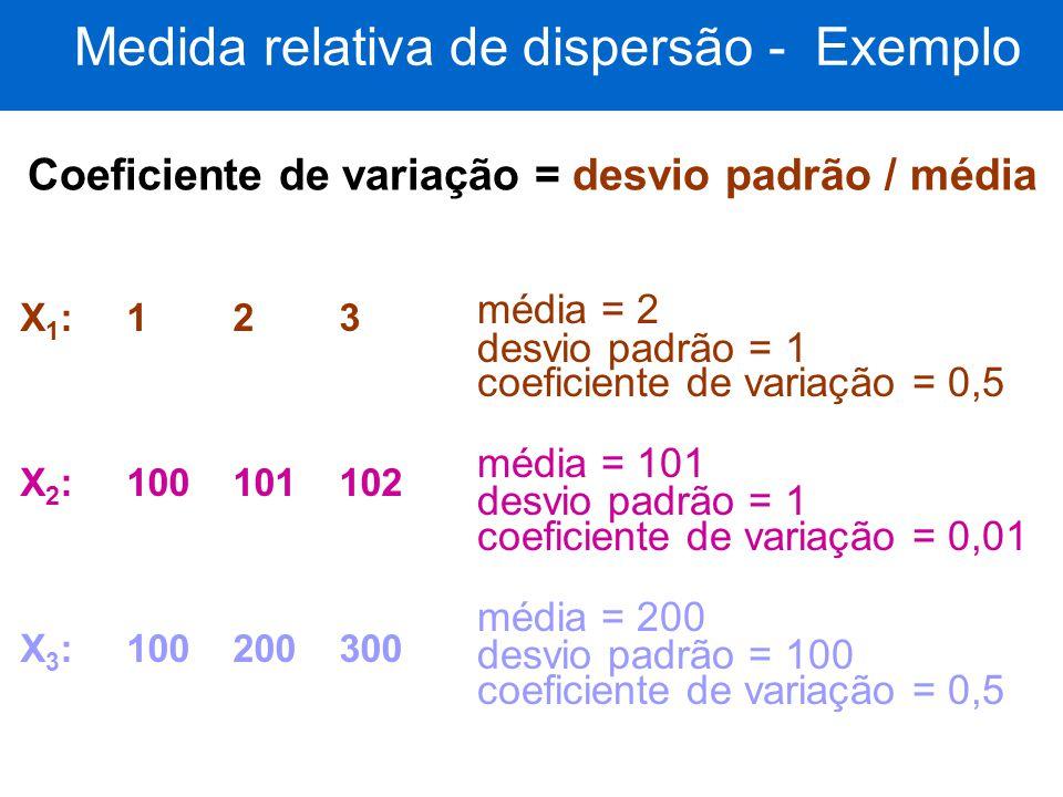 Medida relativa de dispersão - Exemplo