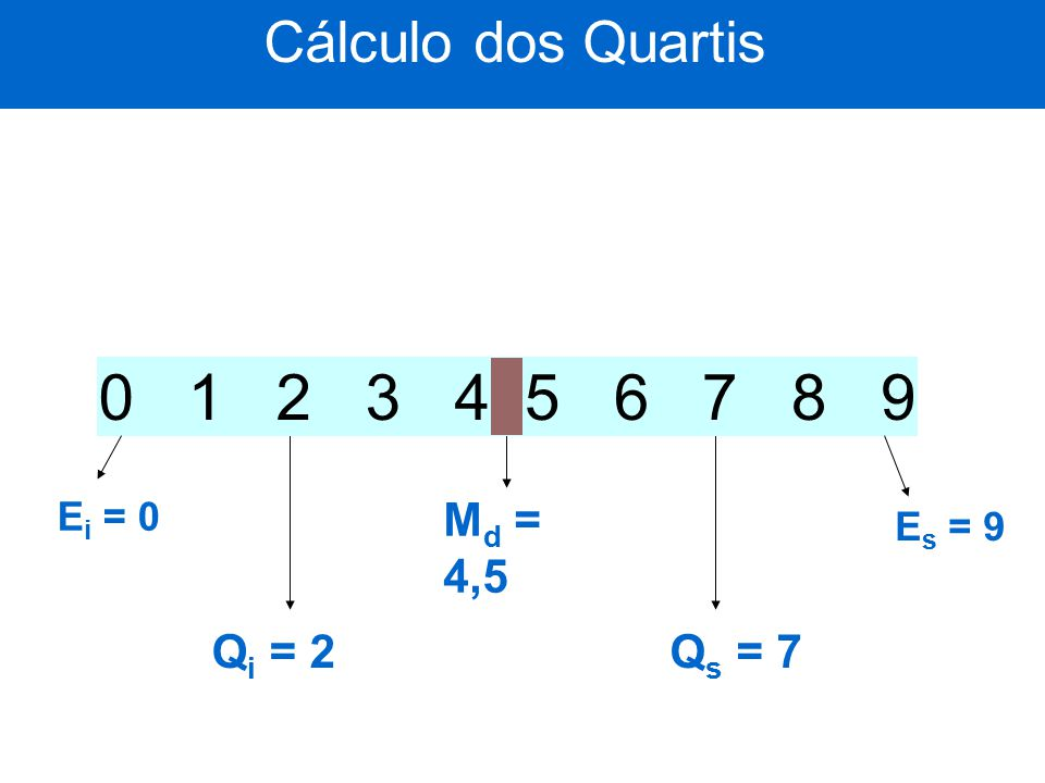 0 1 2 3 4 5 6 7 8 9 Cálculo dos Quartis Md = 4,5 Qi = 2 Qs = 7 Ei = 0