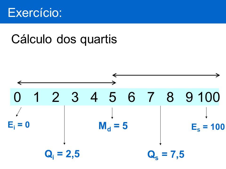 0 1 2 3 4 5 6 7 8 9 100 Exercício: Cálculo dos quartis Md = 5 Qi = 2,5