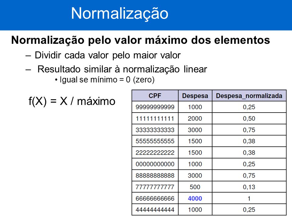 Normalização Normalização pelo valor máximo dos elementos