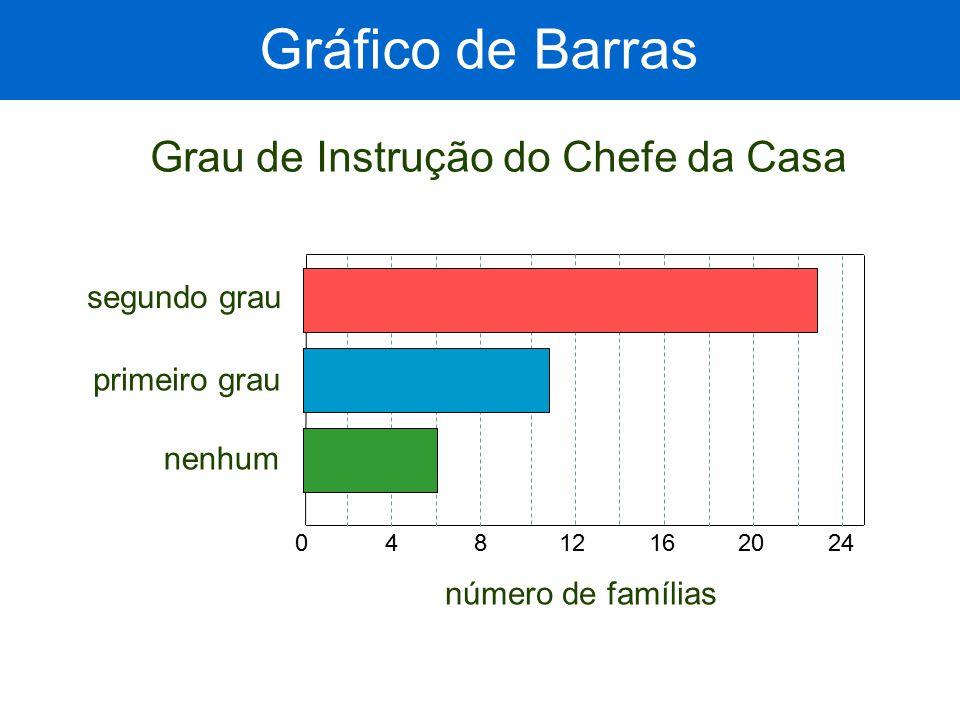 Gráfico de Barras Grau de Instrução do Chefe da Casa segundo grau