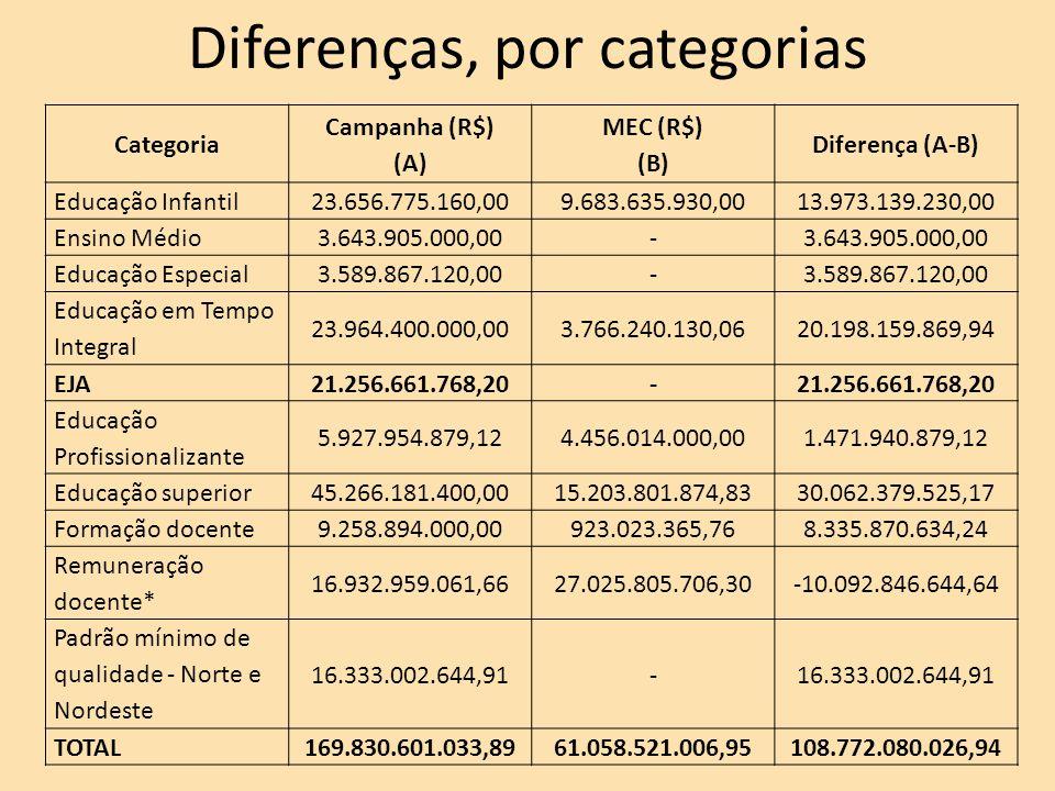 Diferenças, por categorias