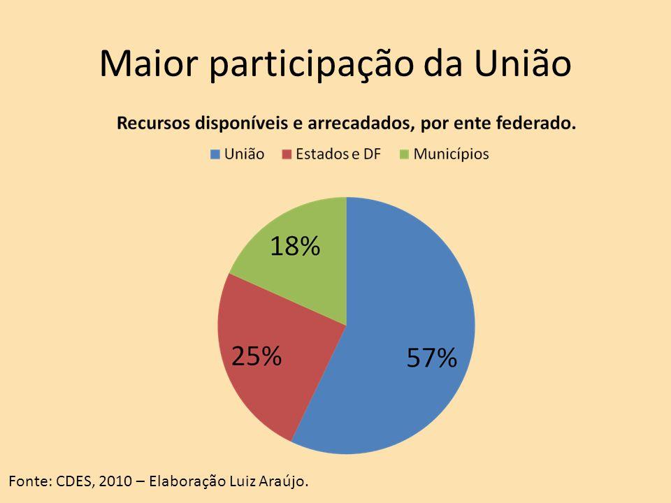 Maior participação da União