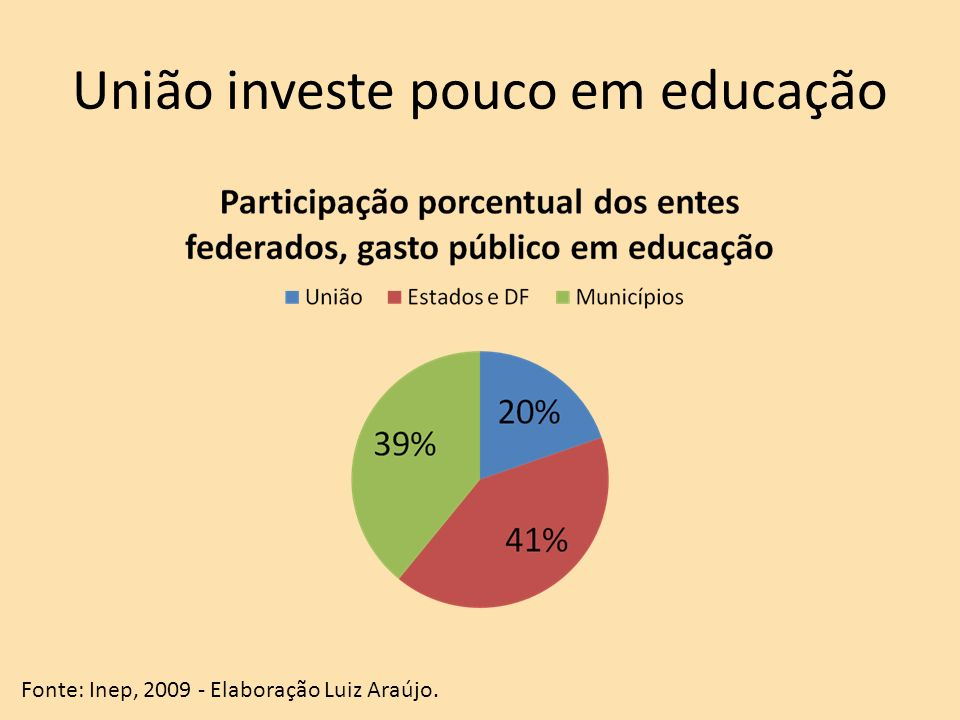União investe pouco em educação