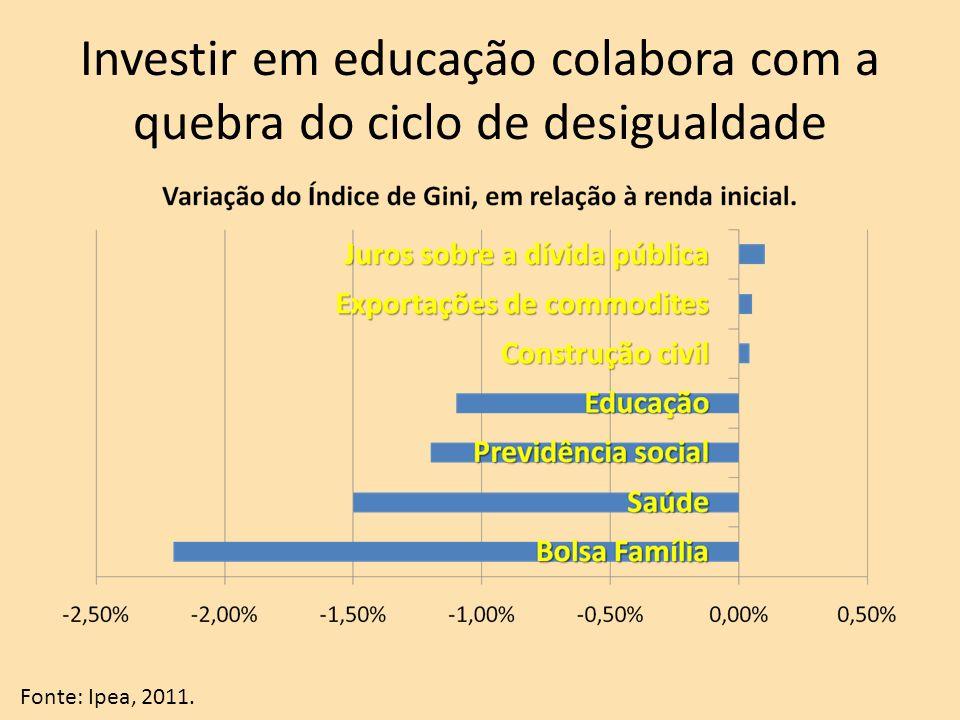 Investir em educação colabora com a quebra do ciclo de desigualdade