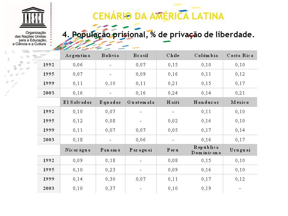 CENÁRIO DA AMÉRICA LATINA. 4
