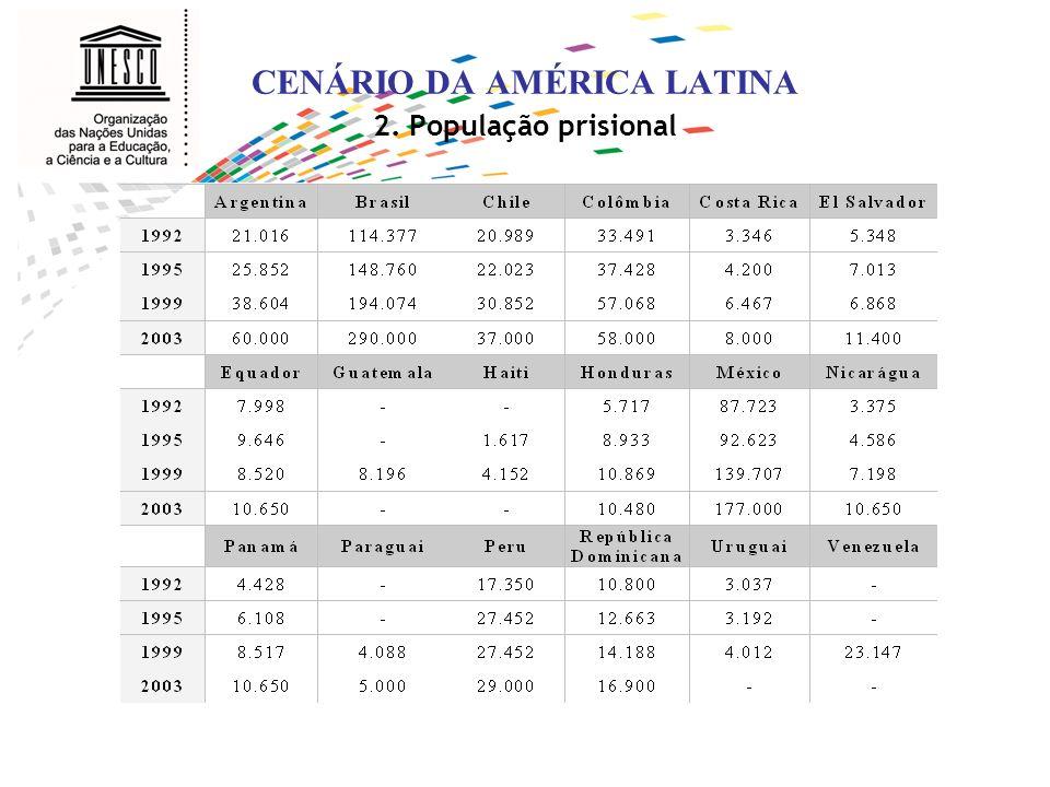CENÁRIO DA AMÉRICA LATINA 2. População prisional