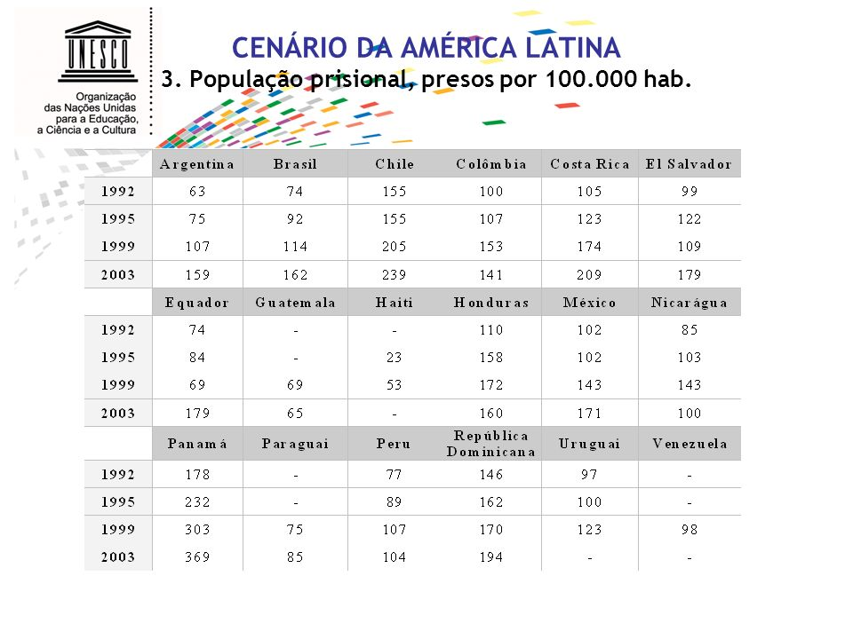 CENÁRIO DA AMÉRICA LATINA 3. População prisional, presos por 100