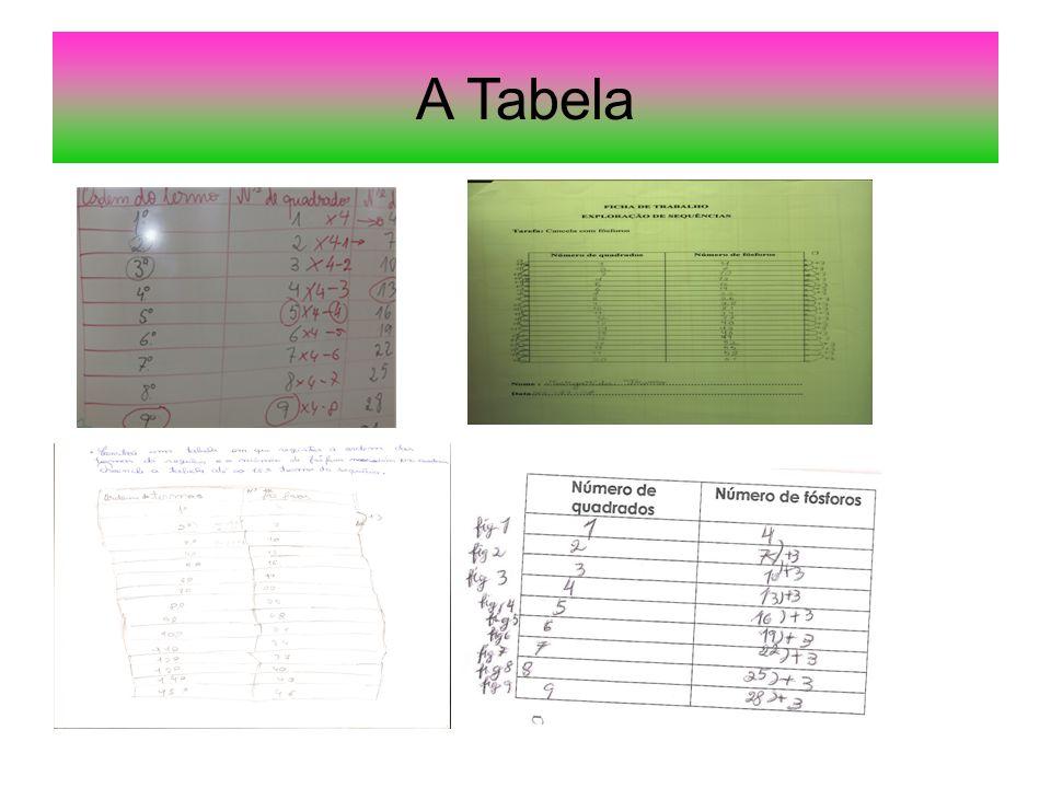 A Tabela A Tabela