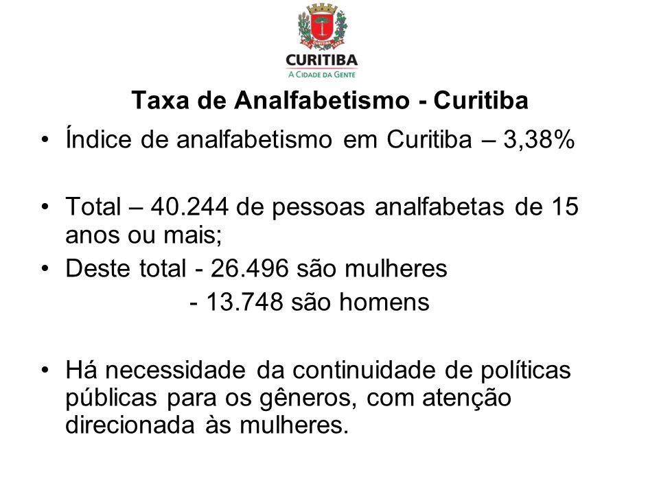 Taxa de Analfabetismo - Curitiba