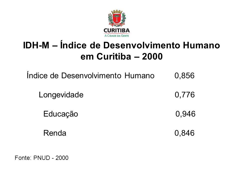 IDH-M – Índice de Desenvolvimento Humano em Curitiba – 2000
