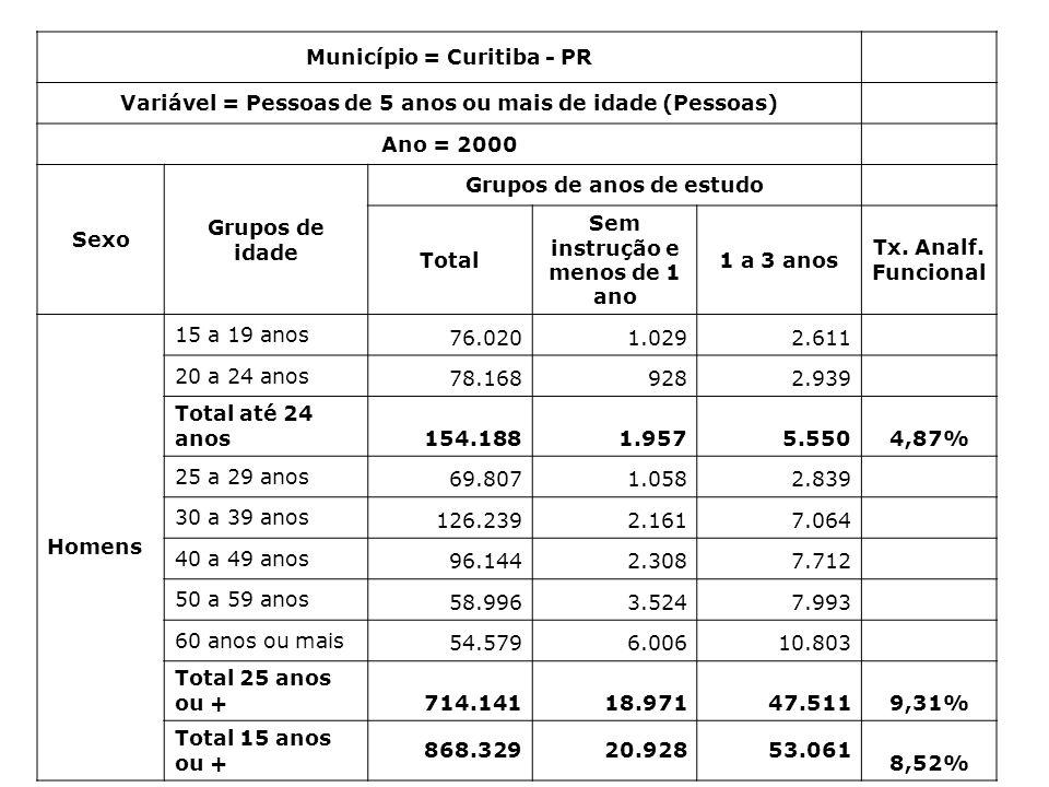 Município = Curitiba - PR