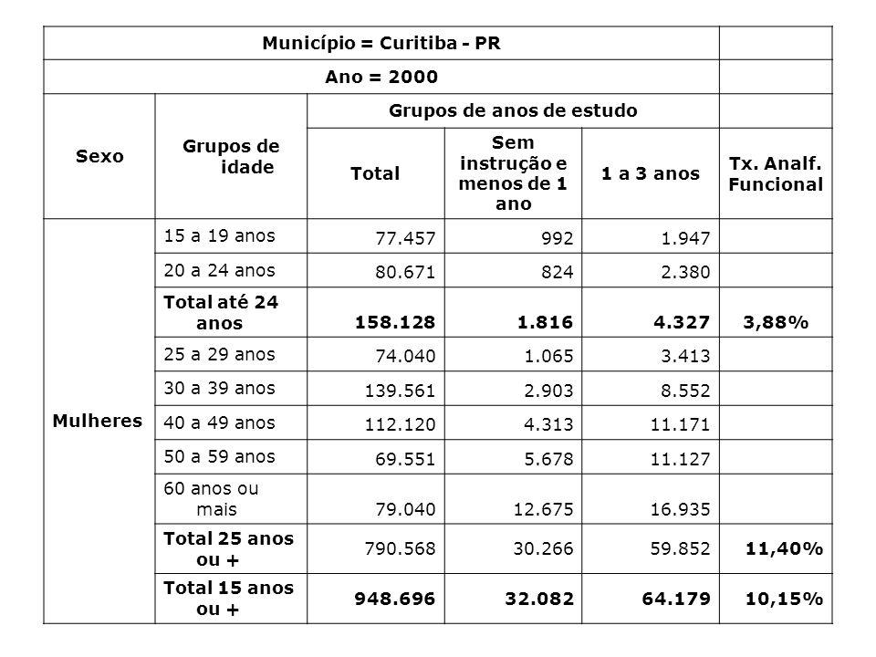 Município = Curitiba - PR Ano = 2000 Sexo Grupos de idade