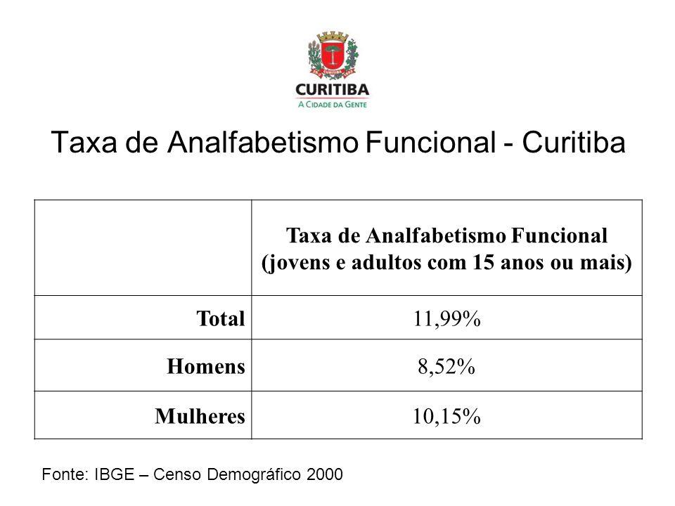 Taxa de Analfabetismo Funcional - Curitiba