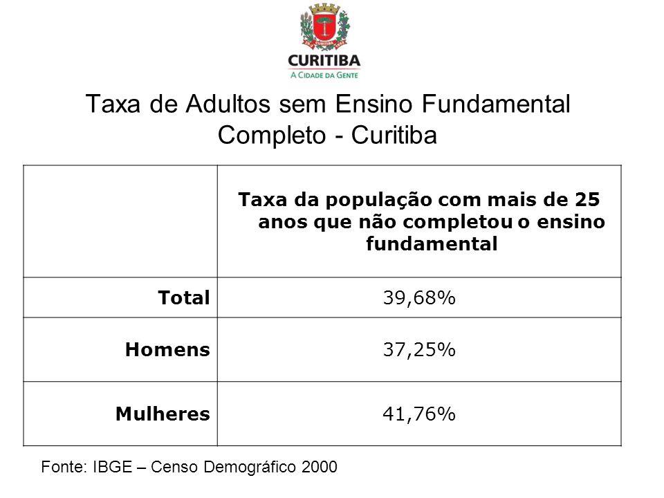 Taxa de Adultos sem Ensino Fundamental Completo - Curitiba