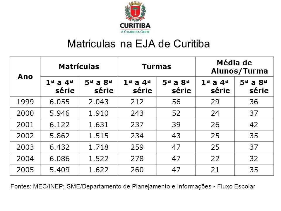 Matriculas na EJA de Curitiba