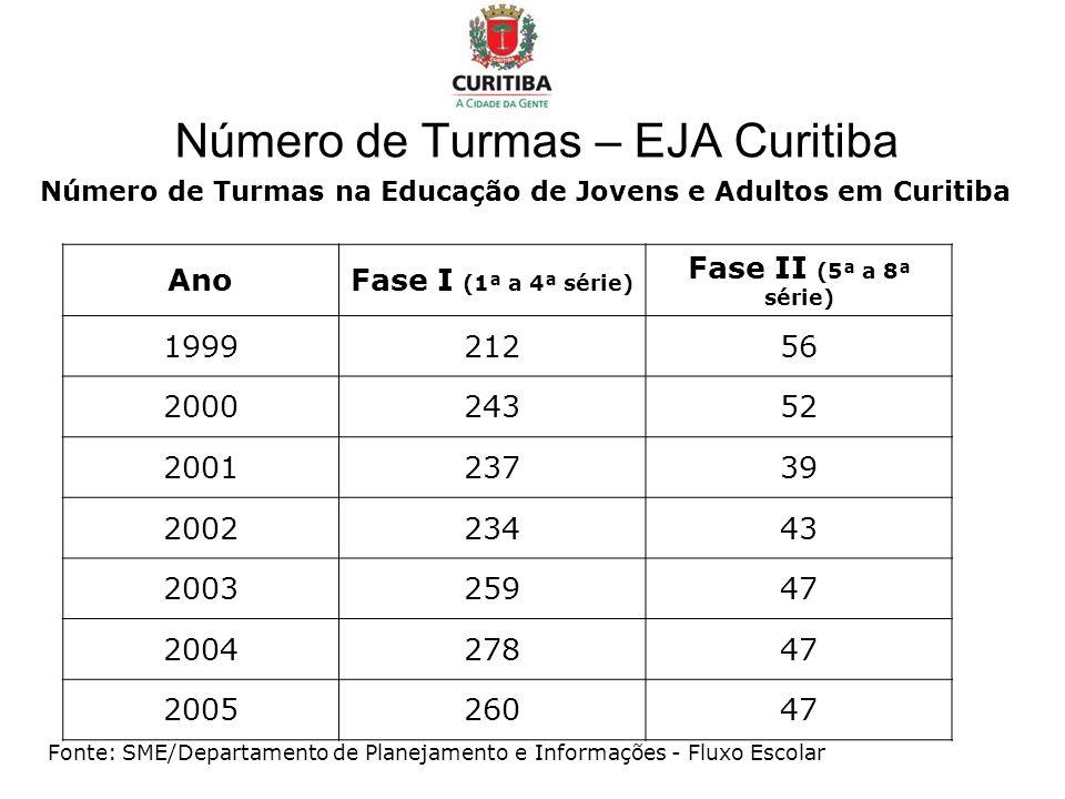 Número de Turmas – EJA Curitiba