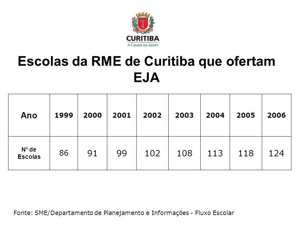 Escolas da RME de Curitiba que ofertam EJA