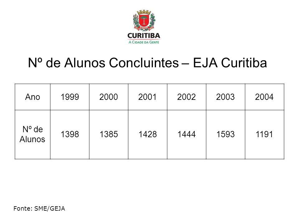 Nº de Alunos Concluintes – EJA Curitiba