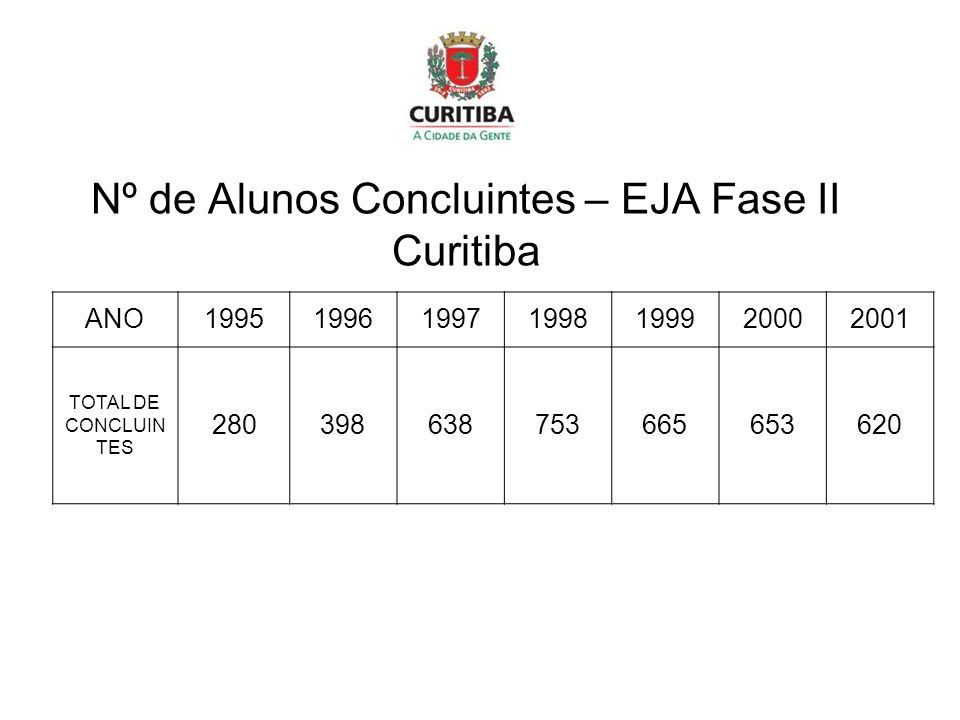 Nº de Alunos Concluintes – EJA Fase II Curitiba