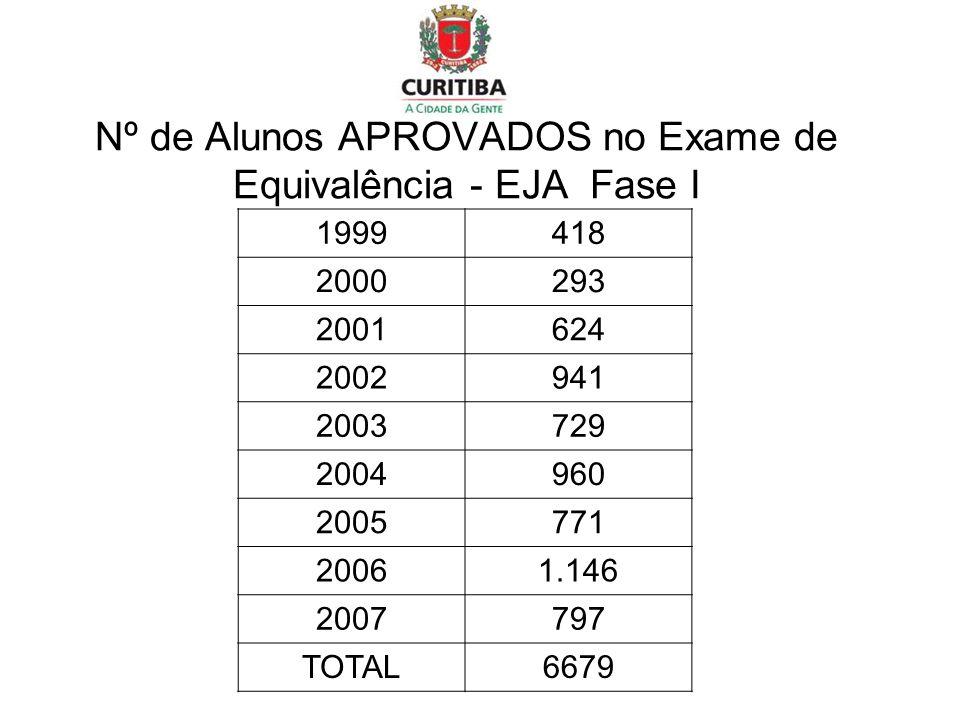 Nº de Alunos APROVADOS no Exame de Equivalência - EJA Fase I