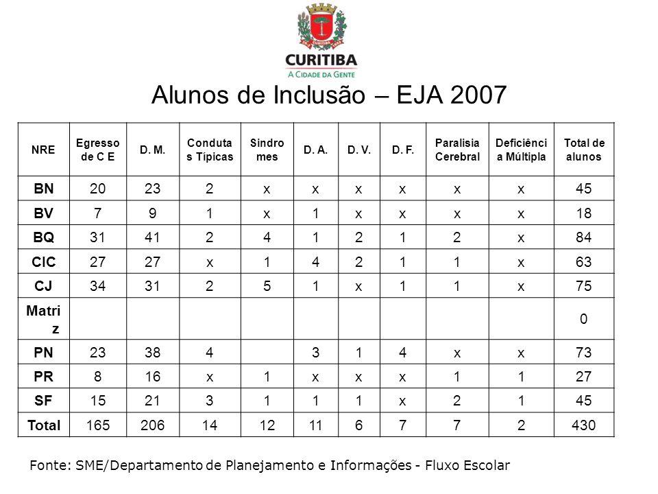 Alunos de Inclusão – EJA 2007