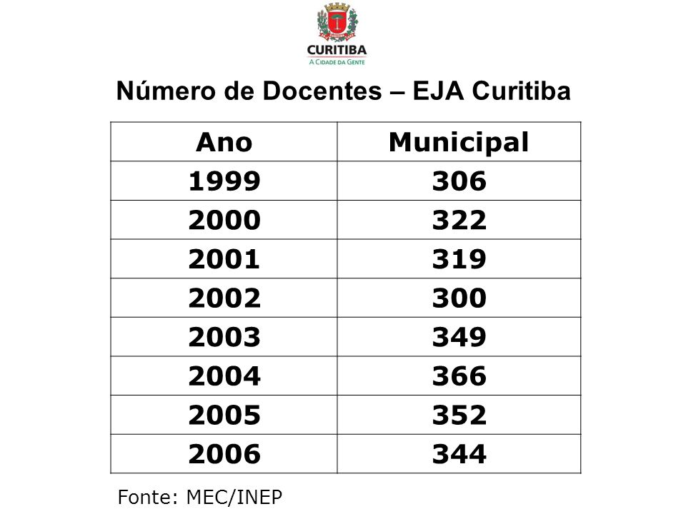 Número de Docentes – EJA Curitiba