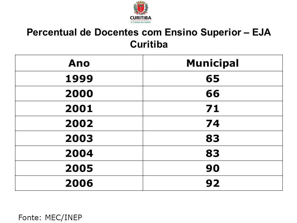 Percentual de Docentes com Ensino Superior – EJA Curitiba