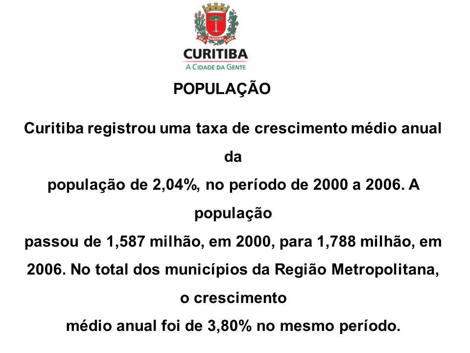 Curitiba registrou uma taxa de crescimento médio anual da