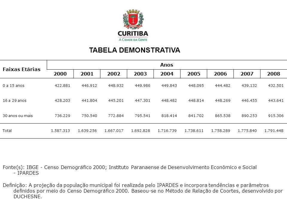 TABELA DEMONSTRATIVA Faixas Etárias Anos 2000 2001 2002 2003 2004 2005