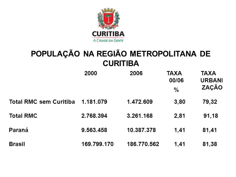 POPULAÇÃO NA REGIÃO METROPOLITANA DE CURITIBA