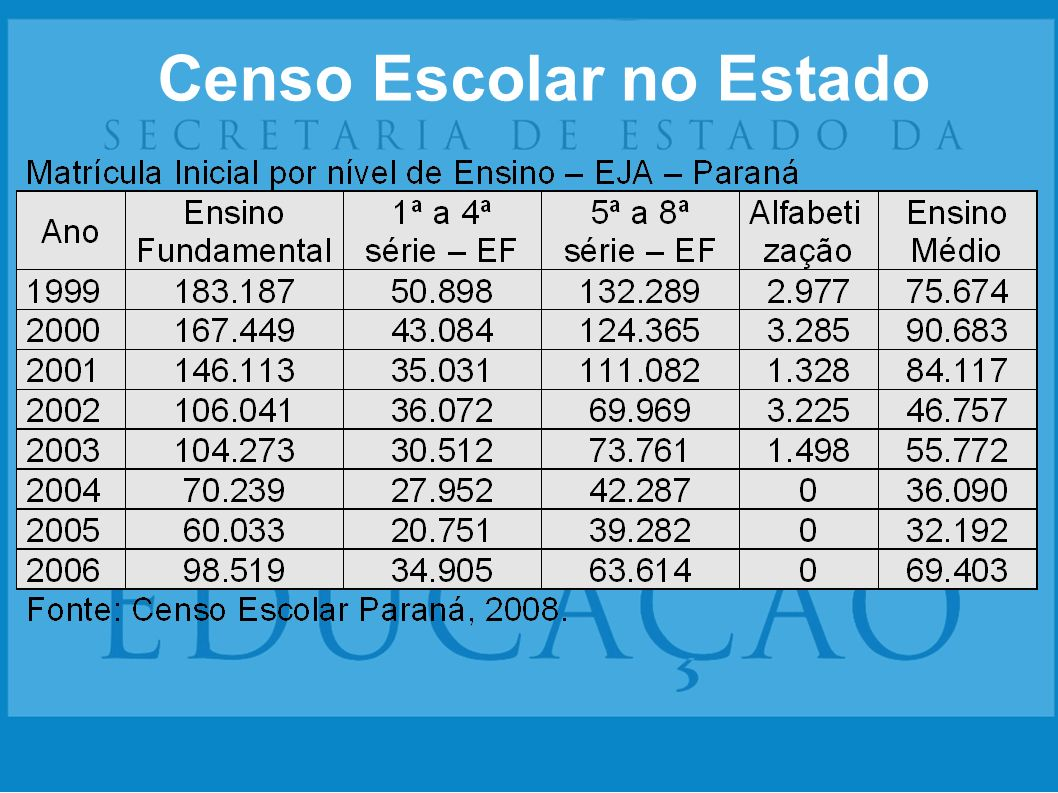 Censo Escolar no Estado