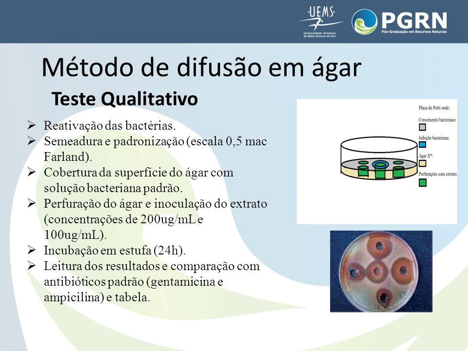 Método de difusão em ágar