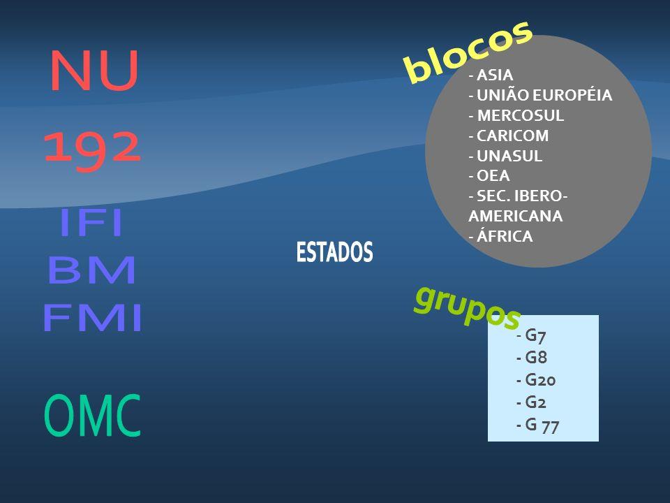 NU 192 IFI BM FMI G7 - G8 - G20 - G2 - G 77 OMC blocos
