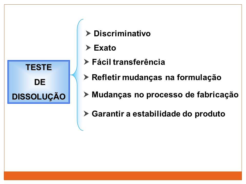  Discriminativo  Exato.  Fácil transferência. TESTE. DE. DISSOLUÇÃO.  Refletir mudanças na formulação.