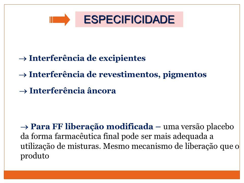 ESPECIFICIDADE  Interferência de excipientes