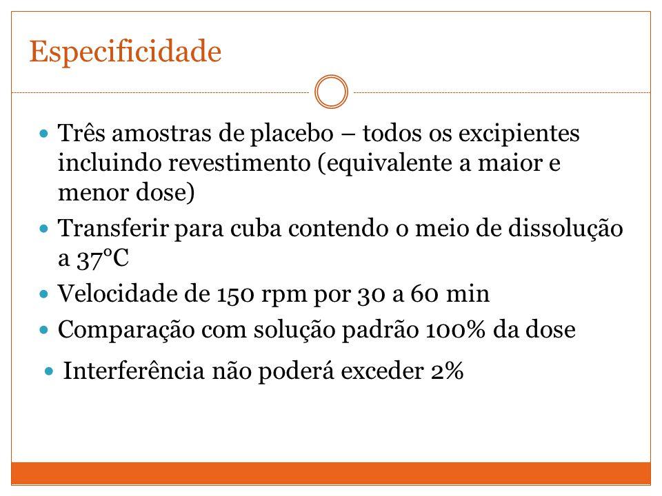 Especificidade Três amostras de placebo – todos os excipientes incluindo revestimento (equivalente a maior e menor dose)