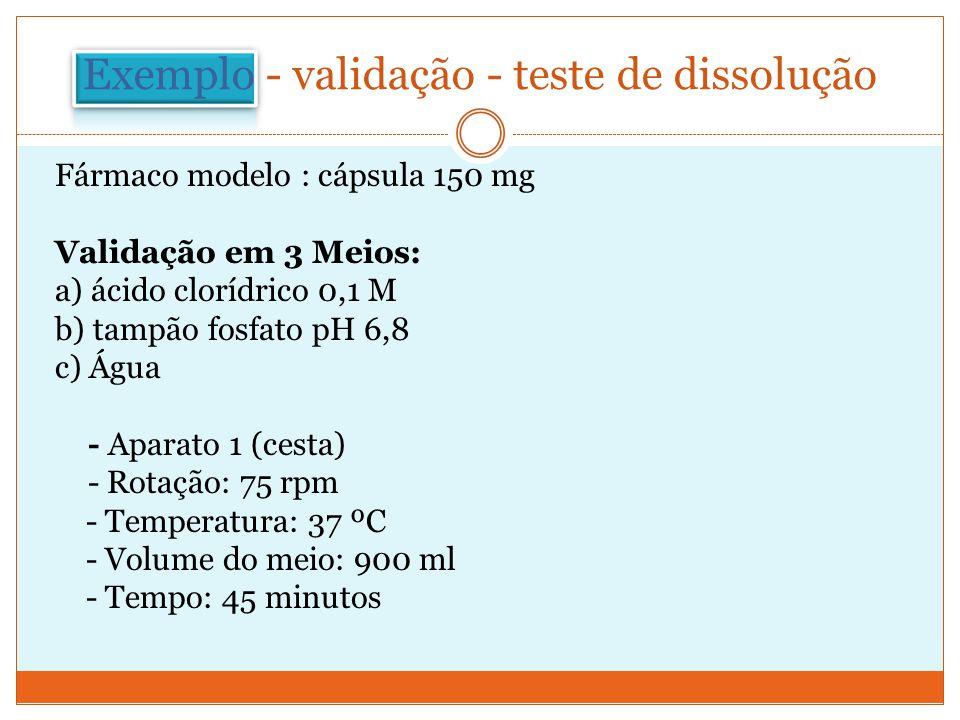 Exemplo - validação - teste de dissolução