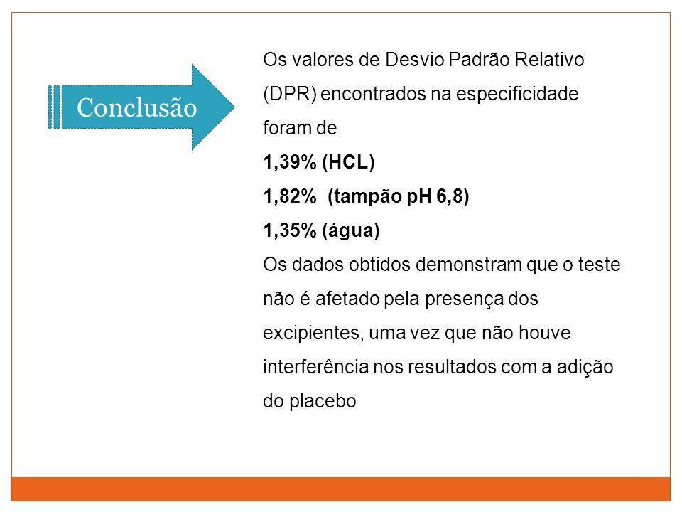 Os valores de Desvio Padrão Relativo (DPR) encontrados na especificidade foram de