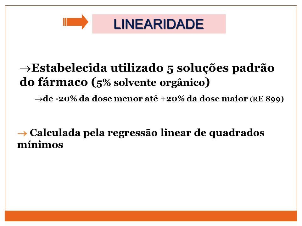 LINEARIDADE Estabelecida utilizado 5 soluções padrão do fármaco (5% solvente orgânico) de -20% da dose menor até +20% da dose maior (RE 899)